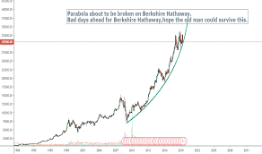 Brk A Stock Price And Chart Nyse Brk A Tradingview