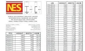 I Beam Chart Glulam Span Chart I Ridge Beam Table Uk Ayc