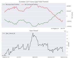 Eurodollar Speculators Reduced Their Bullish Bets For 3rd