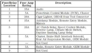 95 ford f150 fuse box diagram 1996 ford f150 fuse box diagram 96 f150 wiring diagram at Wiring Diagram For 1996 Ford F150