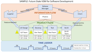 Stream Analysis Chart What Is Value Stream Mapping Vsm Benefits Process And Value