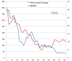 The Greek Stock Market Has Now Fallen Over 88 The Atlantic