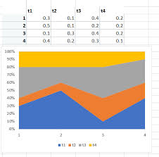Ggplot2 Plotting A 100 Stacked Area Chart Stack Overflow