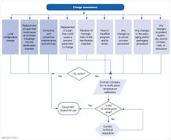 Cssd Workflow Chart Flowchart For The Steam Sterilization Change Assessment