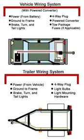 wiring plug diagram only 7 and 6 way have electric brakes popups 6 way connector wiring diagram here's a great help article on troubleshooting 4 and 5 way wiring installations! check