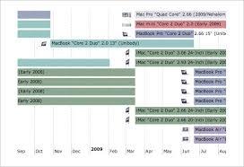 5 Timeline Templates For Mac Pdf Free Premium Templates