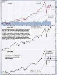Dare Stock Chart The Us Stock Markets Flight To Fantasy