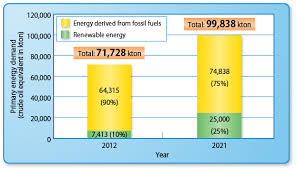thailand to give preferential treatment to solar power and wind  renewable and alternative energy development plan 2012 2021