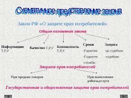 Презентация по теме Закон о защите прав потребителей  Закон РФ О защите прав потребителей Общие положения закона Информацию Т Р