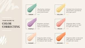 Makeup Color Corrector Chart