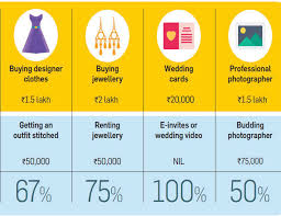 Wedding Venue Comparison Chart 7 Smart Ways To Cut Down Your Wedding Costs The Economic Times