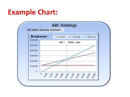 How To Prepare Break Even Chart Xl Breakeven Chart How To Prepare A Breakeven Chart In
