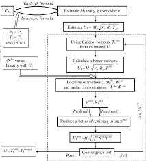 Pitot Pressure Flow Chart Flowchart Of The Pitot Measurement Processing Download