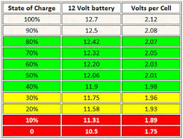 Battery Voltage Vs Charge 4x4earth