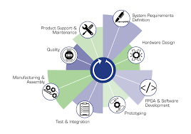 Product Engineering Engineering Services Full Development Lifecycle Support