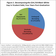Student Loan Debt Chart 2015 Black White Disparity In Student Loan Debt More Than Triples