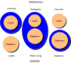 the different types of leadership essay wow types of leadership