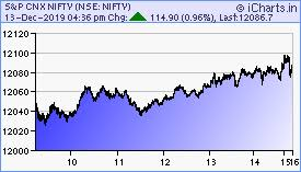 Nse India Chart Icharts Nse Bse Mcx Realtime Charts Home