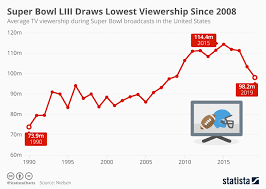 Superbowl Chart 2017 Chart Super Bowl Liii Draws Lowest Viewership Since 2008