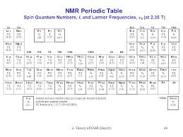 2. Theory of NMR 1. The Classical mechanical approach to NMR - ppt ...