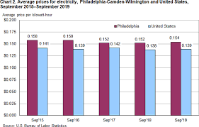 Pa Electric Rate Comparison Chart Average Energy Prices Philadelphia Camden Wilmington