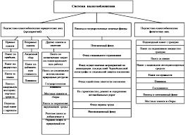 Реферат Схема системы налогообложения Украины com  Другие налоги и платежи