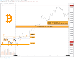 First in 2012, where the reward per block dropped from 50 to 25 bitcoins. Comparing Bitcoin Future Halving With Litecoin One For Coinbase Btcusd By Billcharison Tradingview