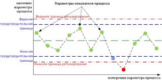 Контрольные карты Шухарта ВикиПро Отраслевая энциклопедия Окна  Содержание