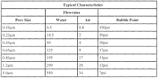 Filter Pore Size Chart Related Keywords Suggestions