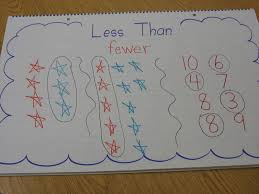 Teaching Is Sweet Math Monday Comparing Numbers