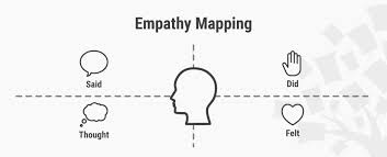 stage in the design thinking process define the problem and empathy map why and how to use it