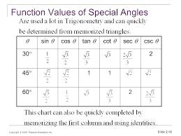 Inverse Trig Functions Chart Unit Circle Sin Cos Tan Csc Sec Cot Chart Jasonkellyphoto Co