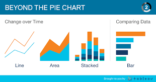 Beyond The Pie Chart When To Use A Bar Chart Or Line Chart