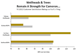 Well Head Size Chart Wellheads Trees Remain A Strength For Cameron 500