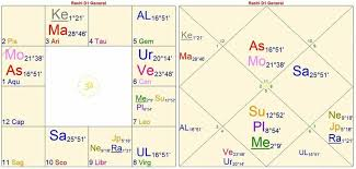 Michael Jackson Astrology Death Chart Neverland Revelations Timeline Astrology
