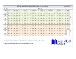 Weight Chart Mb Rs Wt