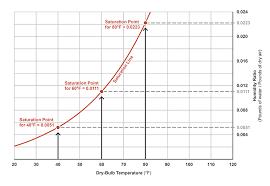 Defining Humidity Ratio And Relative Humidity 2018 04 04