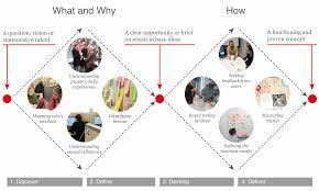 Design Thinking Training Vancouver Behavior Design Lab Approach The Double Diamond Design