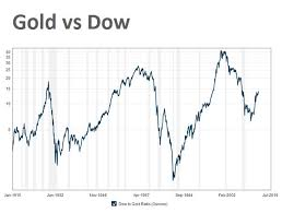 Gold Vs Stock Market Chart 100 Year Chart Gold Price Vs Dow Jones Shows Metal Still