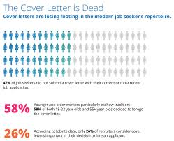 cover letter what is cover letters are out heres how todays job seekers are getting hired