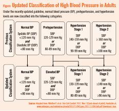 Female Blood Pressure Chart 55 Expert Blood Pressure Blood Pressure Chart