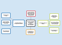 mindmap overview of families and households topic marriage  mindmap overview of families and households topic 2 marriage divorce and cohabitation revisesociology