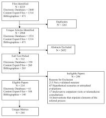 Performance Measures Of The Specialty Referral Process A