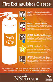 fire ns portal Fuse Box Fire Extinguisher Label fire extinguisher classes Fire Extinguisher Instruction Label