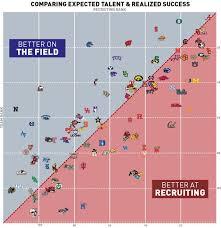 Chart Which Ncaa Football Teams Outplay Their Recruit