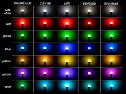 Best Color Temperature For Outdoor Lighting The Best Color Changing Smart Light Bulbs That Are Cheaper