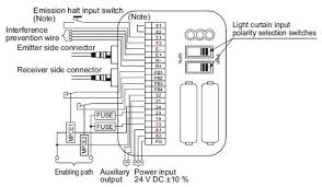 exclusive control unit for light curtain sf c10 i o circuit and wiring diagram of sf c12 and sf4b series control category 4