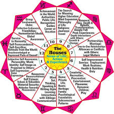 Astrology Planets Houses Signs Chart Astrology Astrology