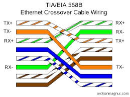 17 best ideas about ethernet wiring cable internet crossover diagram