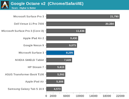 Intel Atom Performance Chart System Performance The Surface 3 Review